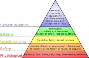 Maslow's Hierarchy of Needs, courtesy of http://en.wikipedia.org/wiki/Maslow%27s_hierarchy_of_needs