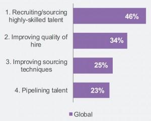 HR hiring improvements needed