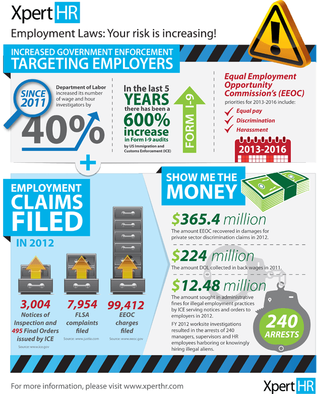 10145-government-enforcement-trends-show-workplace-compliance-infographic