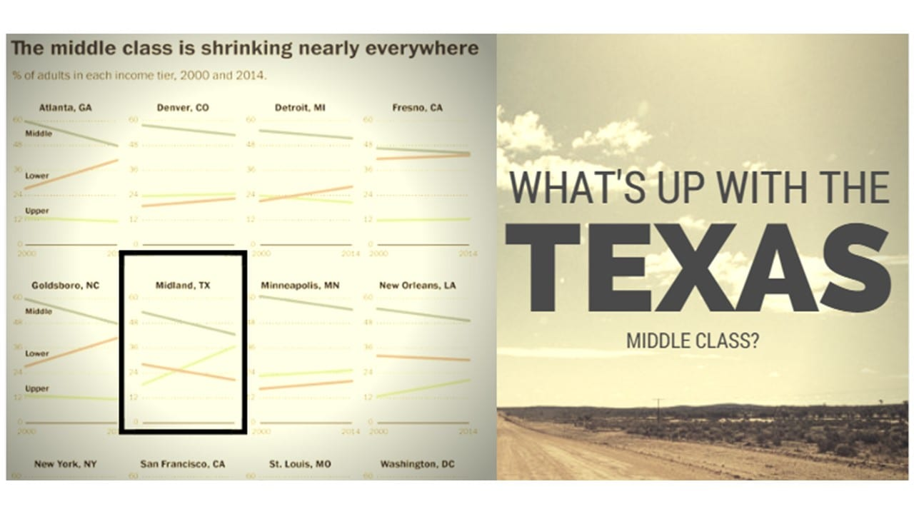 Texas Middle Class